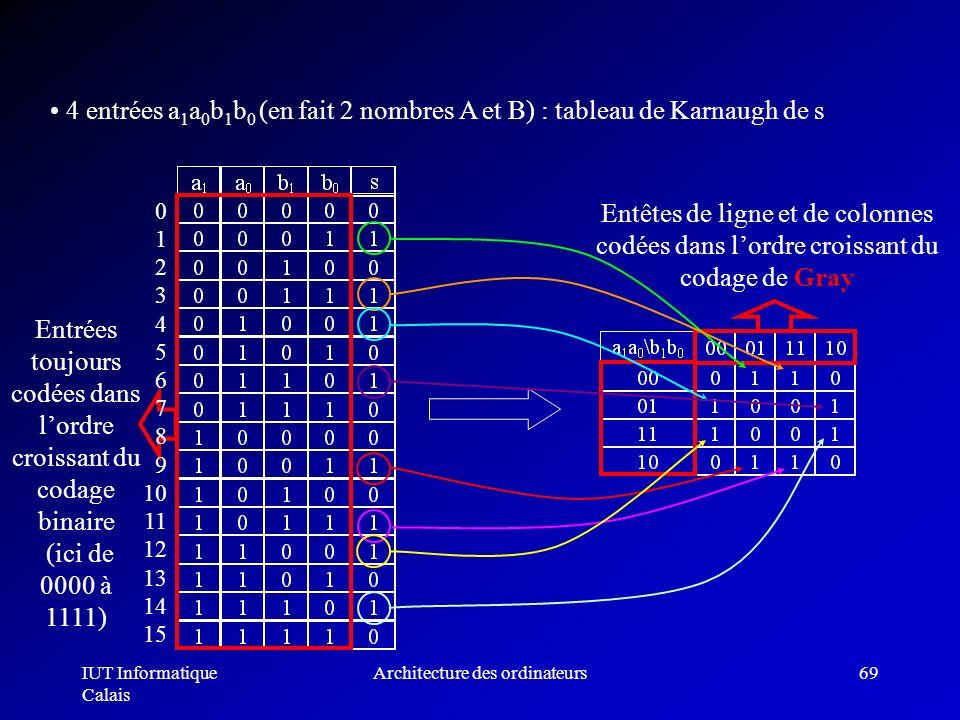 IUT Informatique Calais Architecture des ordinateurs69 Entêtes de ligne et de colonnes codées dans lordre croissant du codage de Gray 4 entrées a 1 a