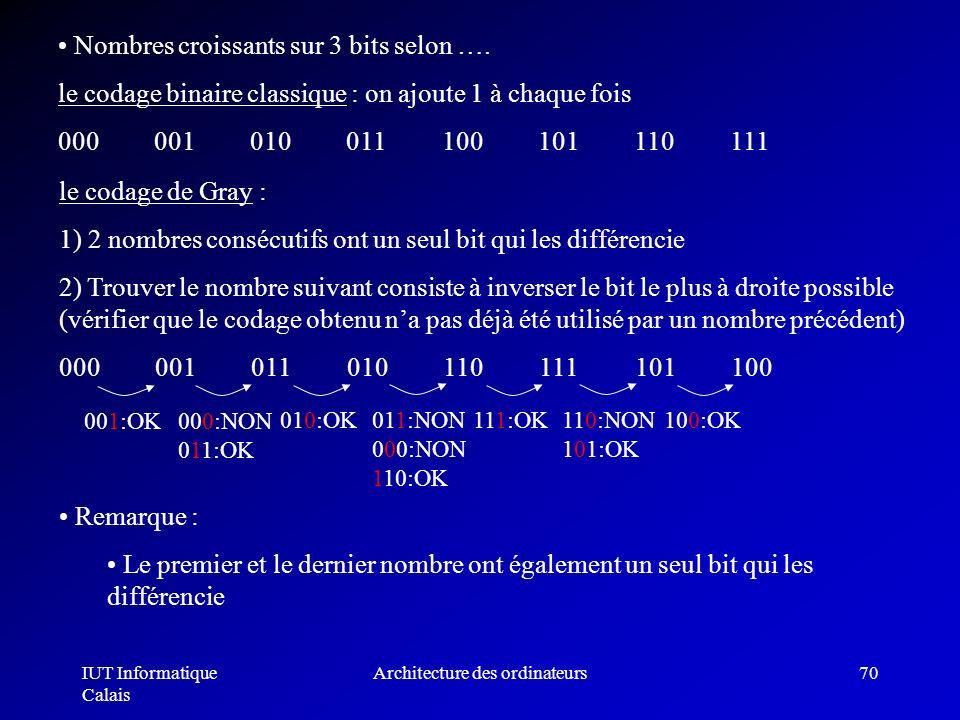IUT Informatique Calais Architecture des ordinateurs70 Nombres croissants sur 3 bits selon …. le codage binaire classique : on ajoute 1 à chaque fois