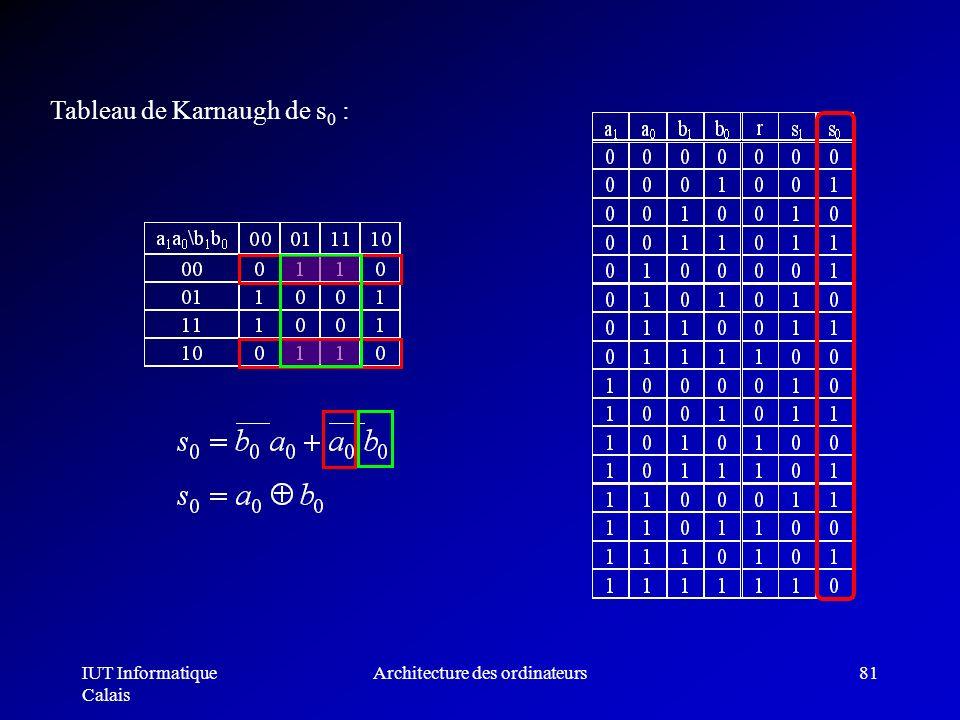 IUT Informatique Calais Architecture des ordinateurs81 Tableau de Karnaugh de s 0 :