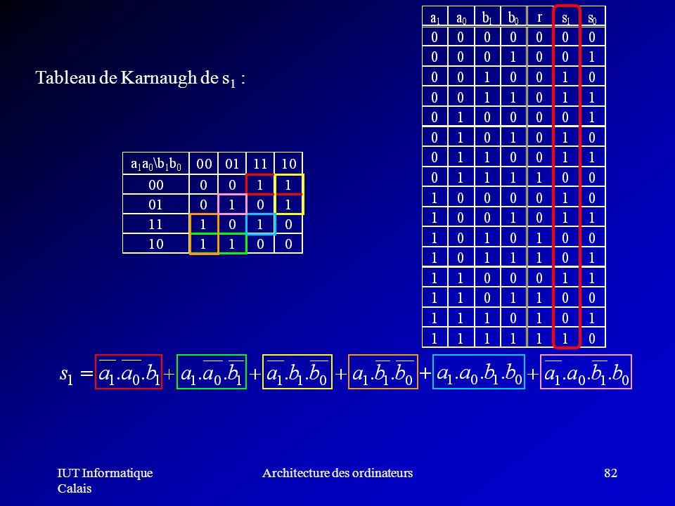 IUT Informatique Calais Architecture des ordinateurs82 Tableau de Karnaugh de s 1 :