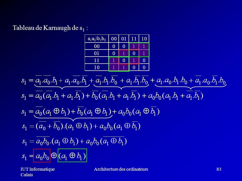 IUT Informatique Calais Architecture des ordinateurs83 Tableau de Karnaugh de s 1 :