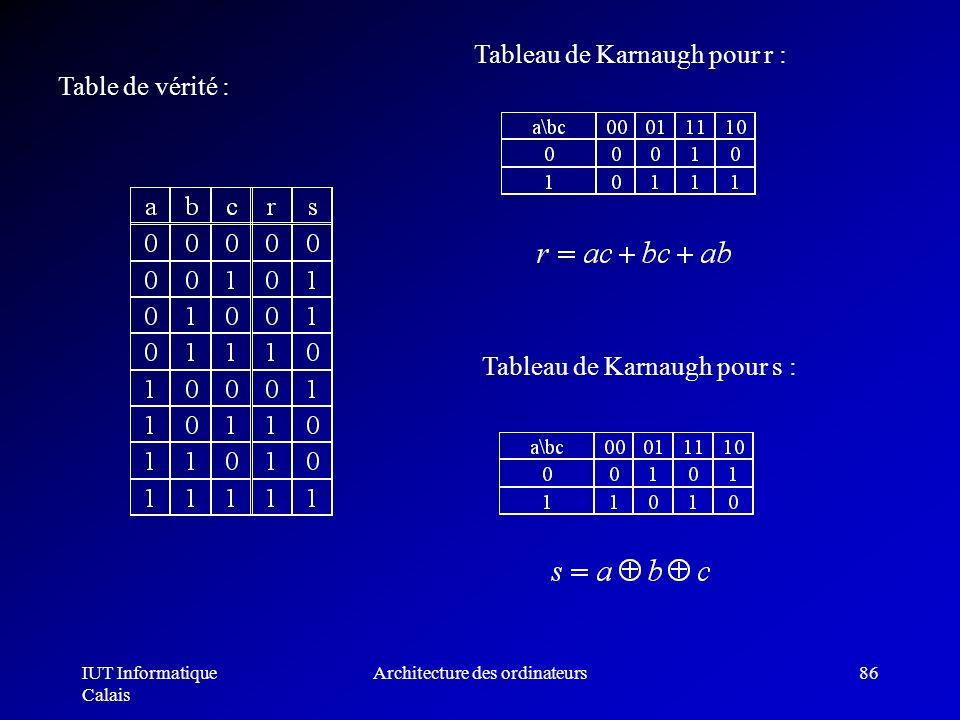 IUT Informatique Calais Architecture des ordinateurs86 Table de vérité : Tableau de Karnaugh pour r : Tableau de Karnaugh pour s :