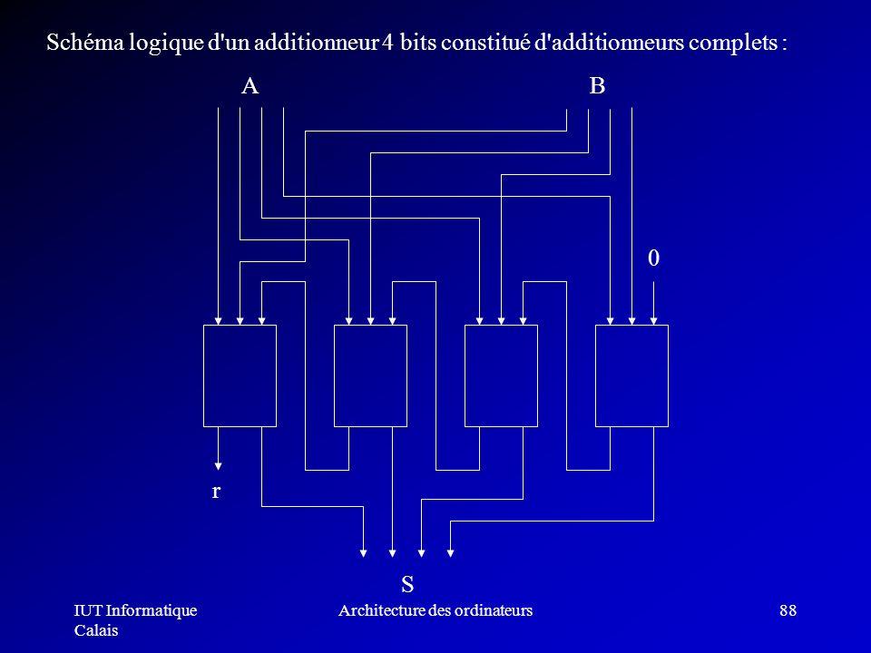 IUT Informatique Calais Architecture des ordinateurs88 Schéma logique d'un additionneur 4 bits constitué d'additionneurs complets : r S 0 AB