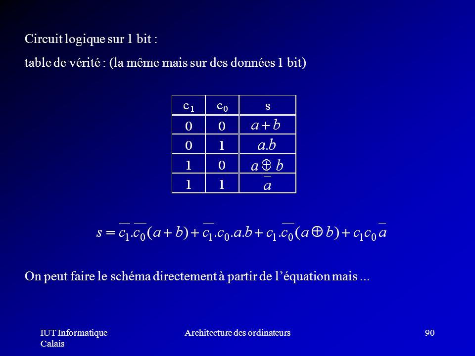 IUT Informatique Calais Architecture des ordinateurs90 Circuit logique sur 1 bit : table de vérité : (la même mais sur des données 1 bit) On peut fair