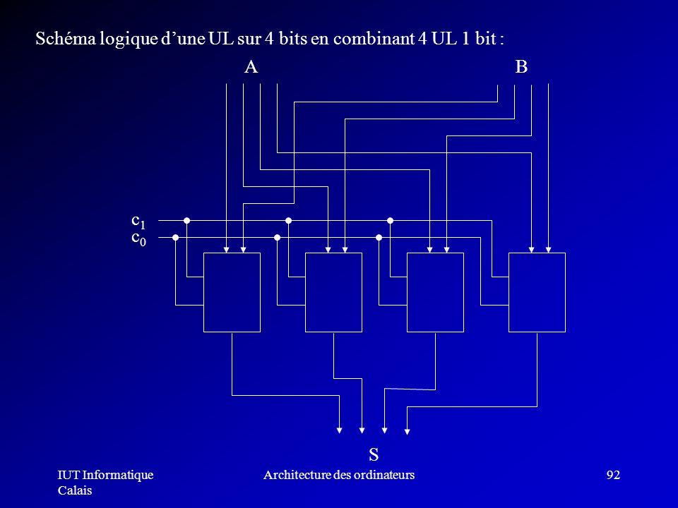 IUT Informatique Calais Architecture des ordinateurs92 Schéma logique dune UL sur 4 bits en combinant 4 UL 1 bit : S AB c1c1 c0c0