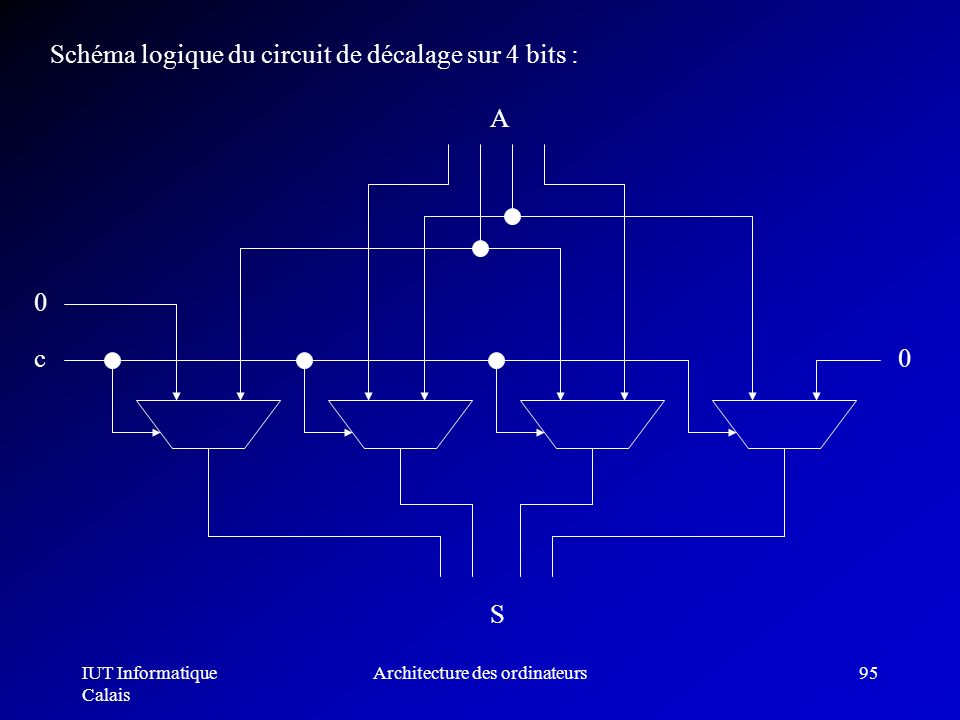 IUT Informatique Calais Architecture des ordinateurs95 Schéma logique du circuit de décalage sur 4 bits : 0 0 c S A