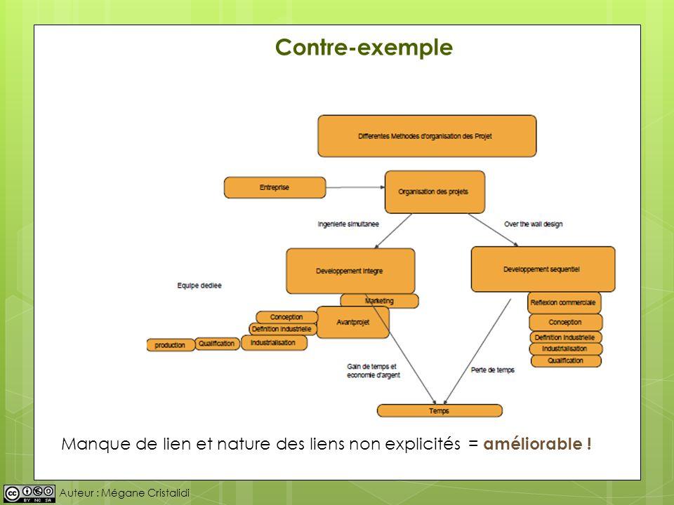 Auteur : Mégane Cristalidi Manque de lien et nature des liens non explicités Contre-exemple = améliorable !
