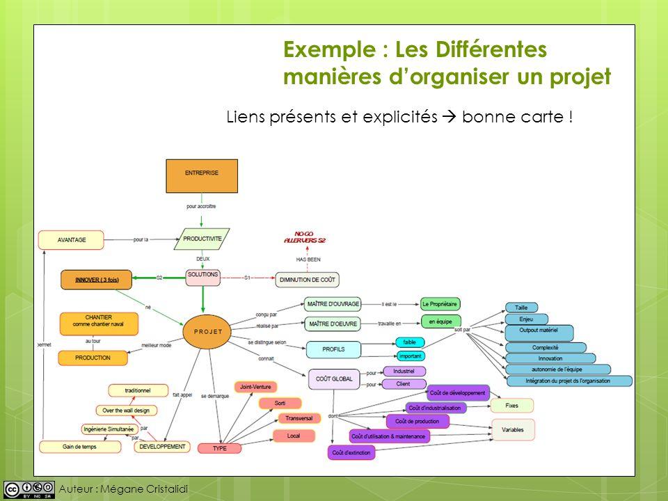 Auteur : Mégane Cristalidi Exemple : Les Différentes manières dorganiser un projet Liens présents et explicités bonne carte !