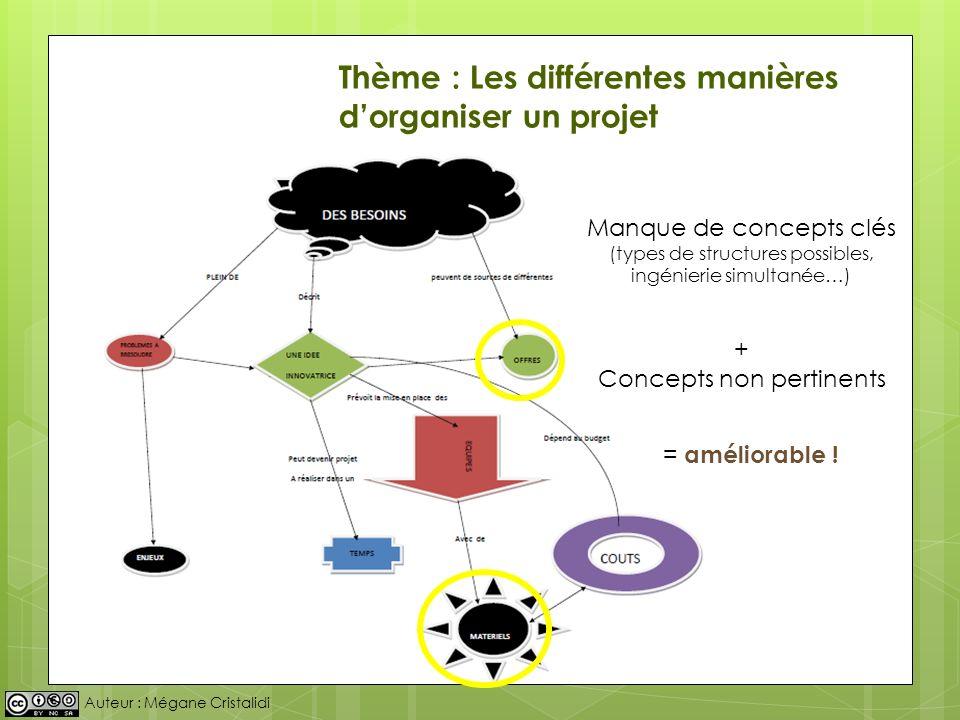 Auteur : Mégane Cristalidi Manque de concepts clés (types de structures possibles, ingénierie simultanée…) + Concepts non pertinents = améliorable ! T