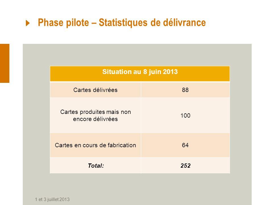 1 et 3 juillet 2013 Phase pilote – Statistiques de délivrance Situation au 8 juin 2013 Cartes délivrées88 Cartes produites mais non encore délivrées 100 Cartes en cours de fabrication64 Total:252