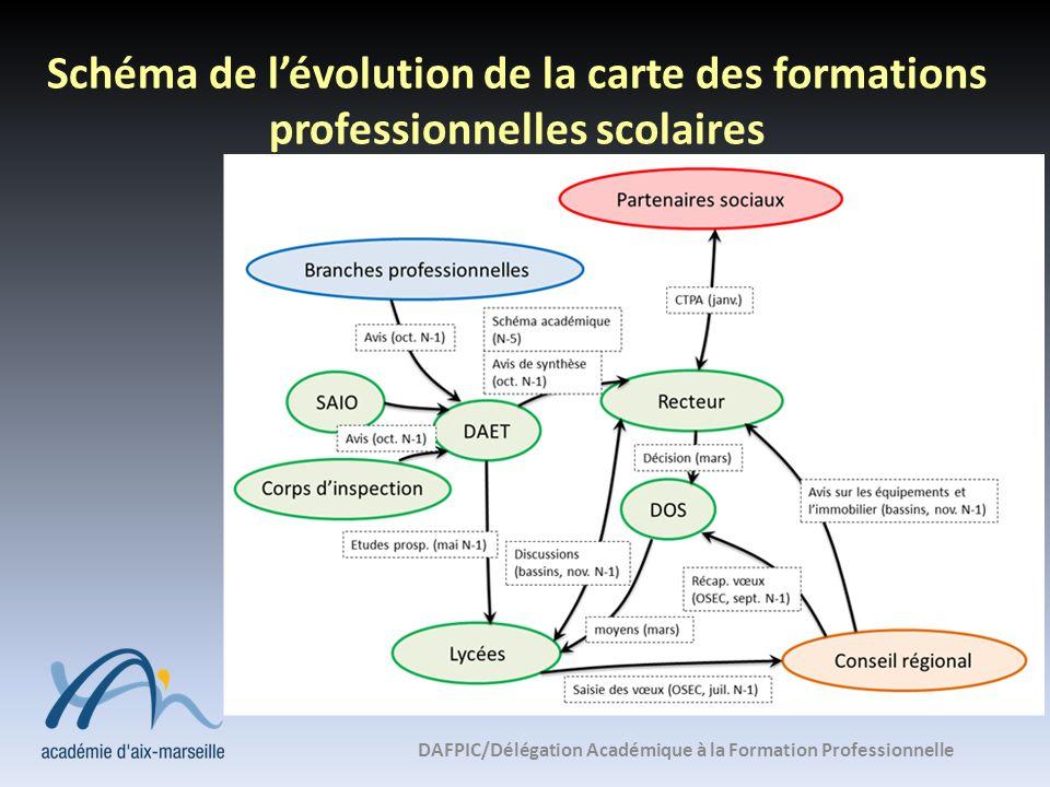 Schéma de lévolution de la carte des formations professionnelles scolaires DAFPIC/Délégation Académique à la Formation Professionnelle