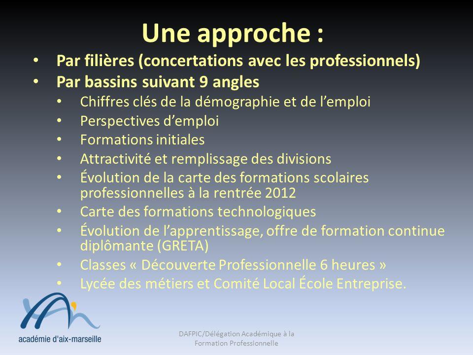 Une approche : Par filières (concertations avec les professionnels) Par bassins suivant 9 angles Chiffres clés de la démographie et de lemploi Perspec