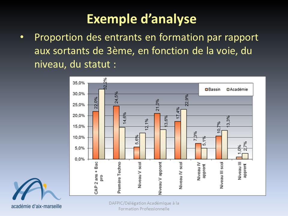 Exemple danalyse Proportion des entrants en formation par rapport aux sortants de 3ème, en fonction de la voie, du niveau, du statut : DAFPIC/Délégati