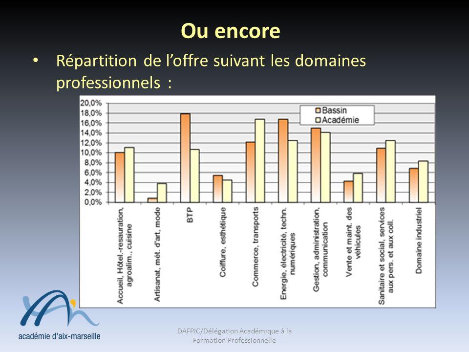Ou encore Répartition de loffre suivant les domaines professionnels : DAFPIC/Délégation Académique à la Formation Professionnelle