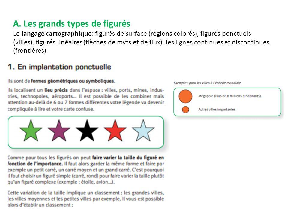 A. Les grands types de figurés Le langage cartographique: figurés de surface (régions colorés), figurés ponctuels (villes), figurés linéaires (flèches