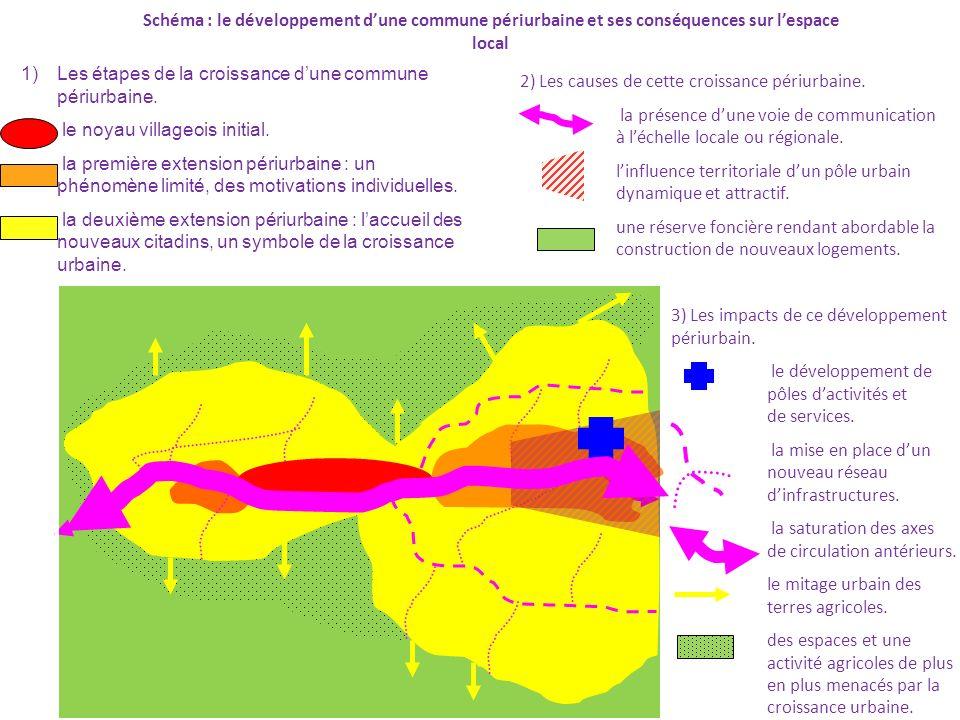 Schéma : le développement dune commune périurbaine et ses conséquences sur lespace local 1)Les étapes de la croissance dune commune périurbaine.