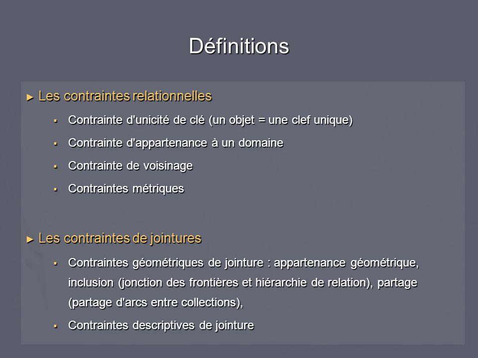 Les contraintes relationnelles Les contraintes relationnelles Contrainte d'unicité de clé (un objet = une clef unique) Contrainte d'unicité de clé (un