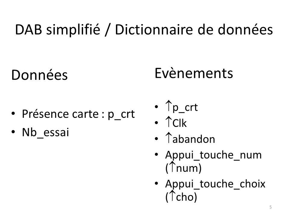 DAB simplifié / Dictionnaire de données Evènements p_crt Clk abandon Appui_touche_num ( num) Appui_touche_choix ( cho) Données Présence carte : p_crt