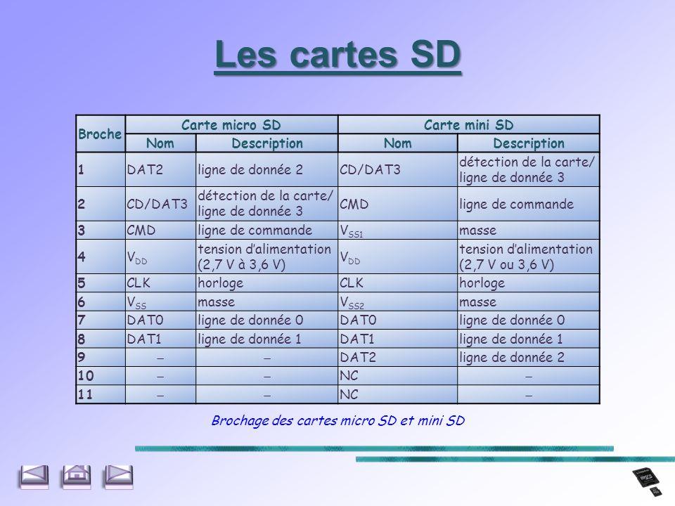 Broche Carte micro SDCarte mini SD NomDescriptionNomDescription 1DAT2ligne de donnée 2CD/DAT3 détection de la carte/ ligne de donnée 3 2CD/DAT3 détect