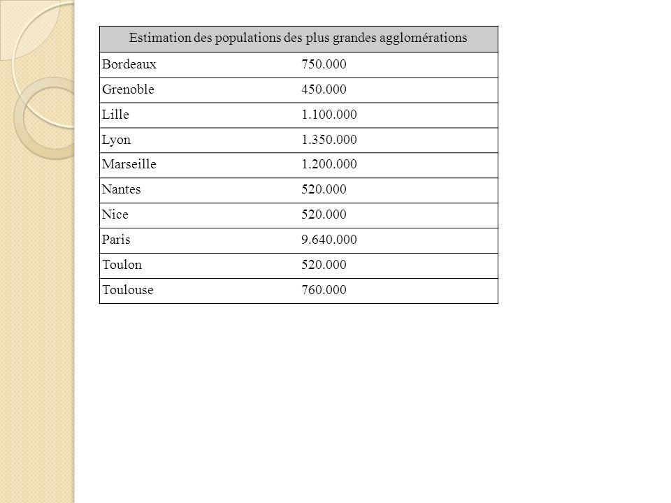 Estimation des populations des plus grandes agglomérations Bordeaux750.000 Grenoble450.000 Lille1.100.000 Lyon1.350.000 Marseille1.200.000 Nantes520.000 Nice520.000 Paris9.640.000 Toulon520.000 Toulouse760.000