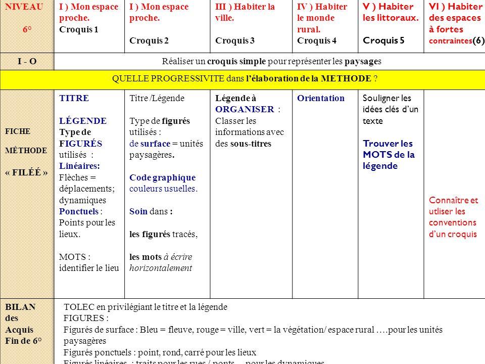 Consignes 1- Délimiter les 4 unités paysagère 2 -Colorier les unités paysagères du croquis avec le symbole adapté 3 - Compléter le légende et le titre.