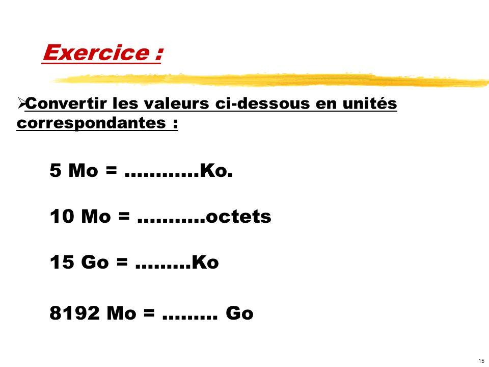 15 Exercice : 5 Mo = …………Ko. 10 Mo = ………..octets 15 Go = ………Ko 8192 Mo = ……… Go Convertir les valeurs ci-dessous en unités correspondantes :
