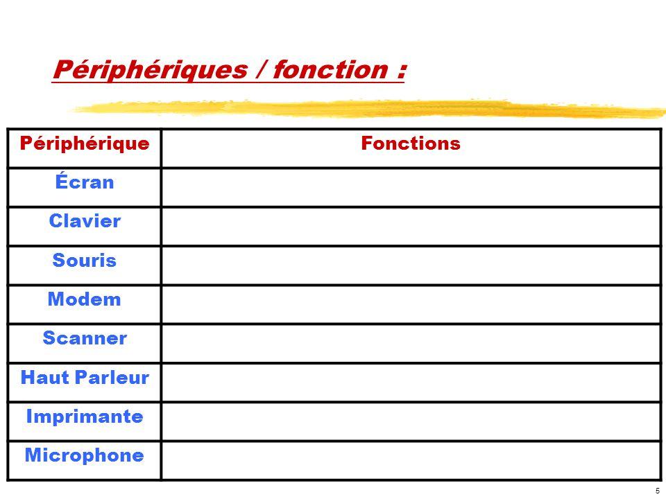 5 PériphériqueFonctions Écran Clavier Souris Modem Scanner Haut Parleur Imprimante Microphone Périphériques / fonction :