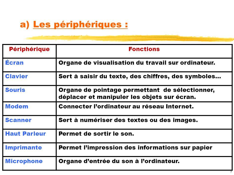 7 PériphériqueFonctions ÉcranOrgane de visualisation du travail sur ordinateur. ClavierSert à saisir du texte, des chiffres, des symboles… SourisOrgan