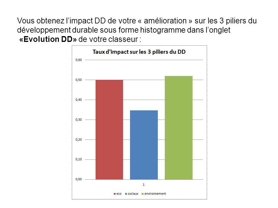 Vous obtenez limpact DD de votre « amélioration » sur les 3 piliers du développement durable sous forme histogramme dans longlet «Evolution DD» de vot