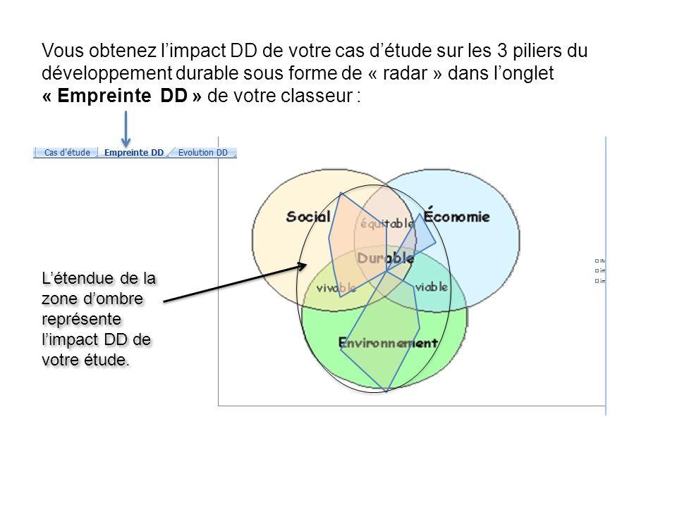 Vous obtenez limpact DD de votre cas détude sur les 3 piliers du développement durable sous forme de « radar » dans longlet « Empreinte DD » de votre classeur : Létendue de la zone dombre représente limpact DD de votre étude.