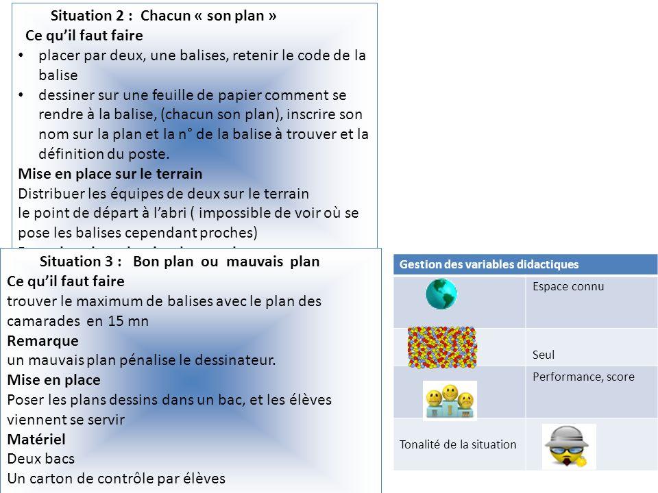 Situation 2 : Chacun « son plan » Ce quil faut faire placer par deux, une balises, retenir le code de la balise dessiner sur une feuille de papier com