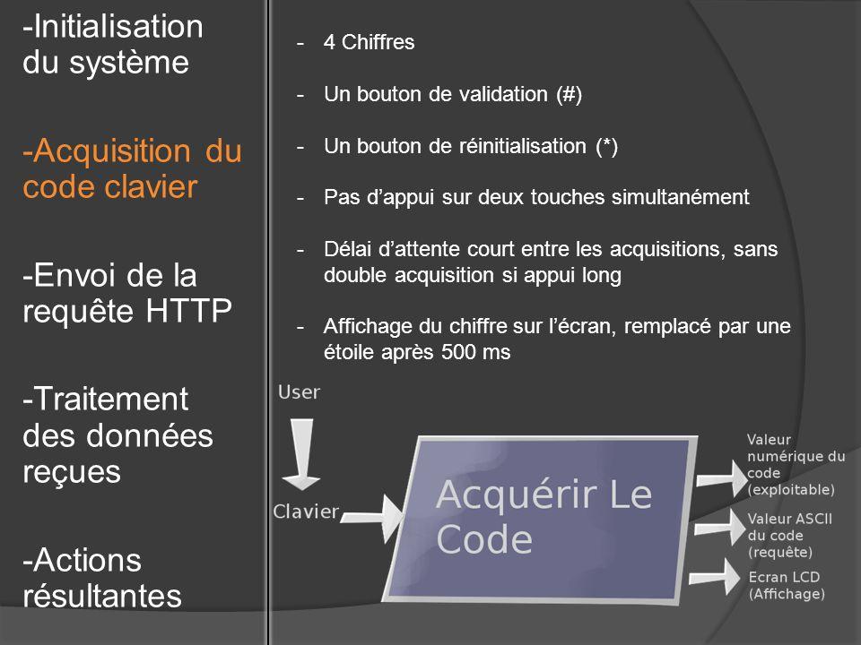 -Ouverture de la connexion entre la carte et le serveur via le routeur -Envoi dune requête HTTP -Réception de la réponse -Stockage des données reçues dans une variable -Initialisation du système -Acquisition du code clavier -Envoi de la requête HTTP -Traitement des données reçues -Actions résultantes