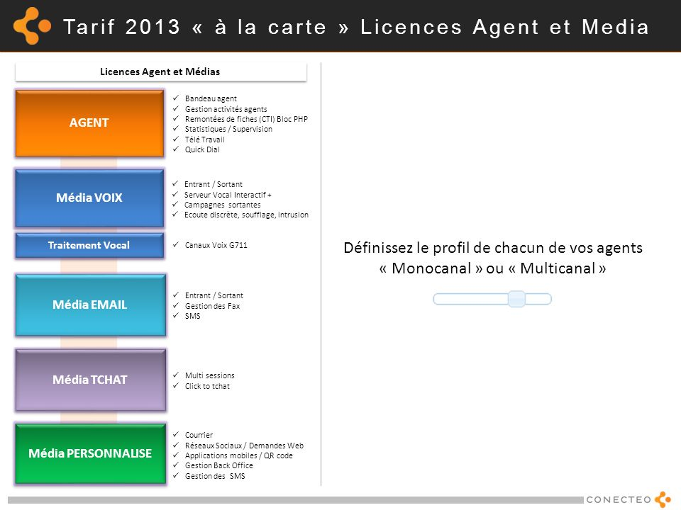 Tarif 2013 « à la carte » Licences Agent et Media Définissez le profil de chacun de vos agents « Monocanal » ou « Multicanal » AGENT Média VOIX Média