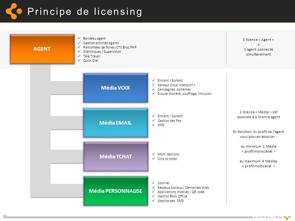 OUTIL DE QUALIFICATION DE PROJET Clients/Prospects et Partenaires