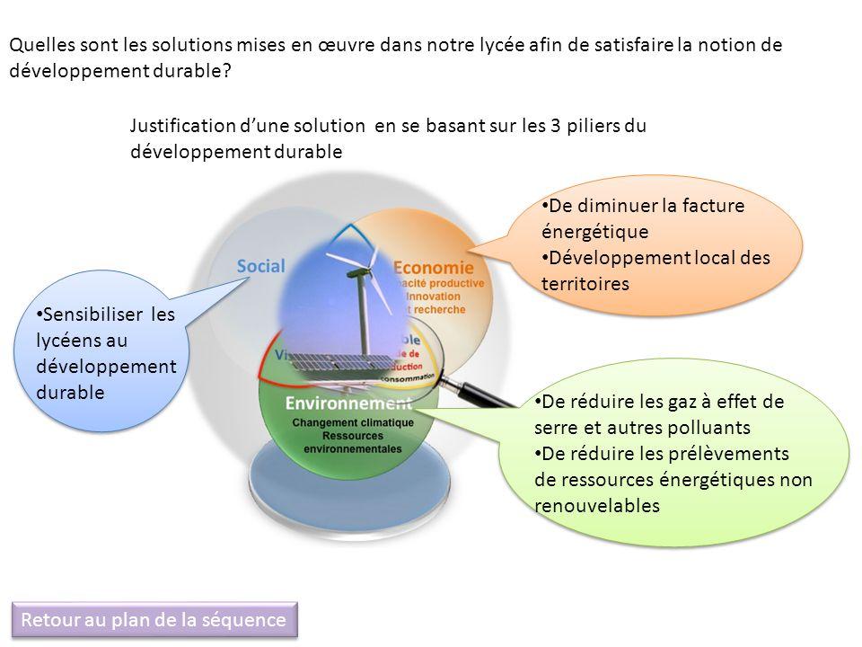 De diminuer la facture énergétique Développement local des territoires De réduire les gaz à effet de serre et autres polluants De réduire les prélèvem