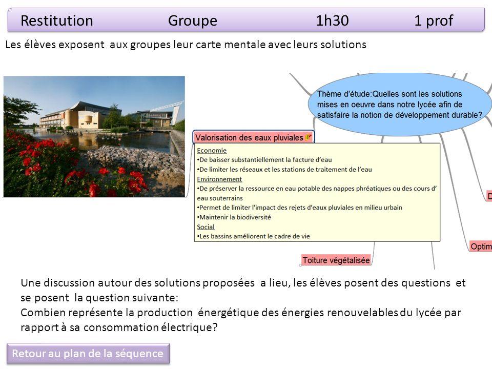 RestitutionGroupe1h301 prof Les élèves exposent aux groupes leur carte mentale avec leurs solutions Une discussion autour des solutions proposées a li