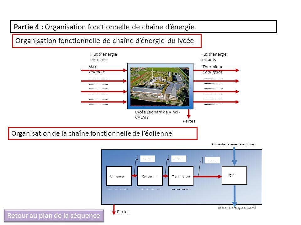 Organisation de la chaîne fonctionnelle de léolienne Flux dénergie entrants Flux dénergie sortants Lycée Léonard de Vinci - CALAIS Gaz Primaire …………….