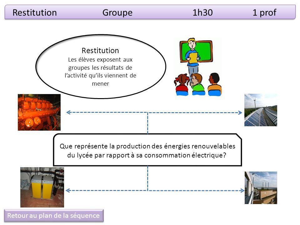 RestitutionGroupe1h301 prof Restitution Les élèves exposent aux groupes les résultats de lactivité quils viennent de mener Que représente la productio