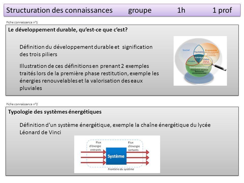 Structuration des connaissancesgroupe1h 1 prof Définition du développement durable et signification des trois piliers Illustration de ces définitions