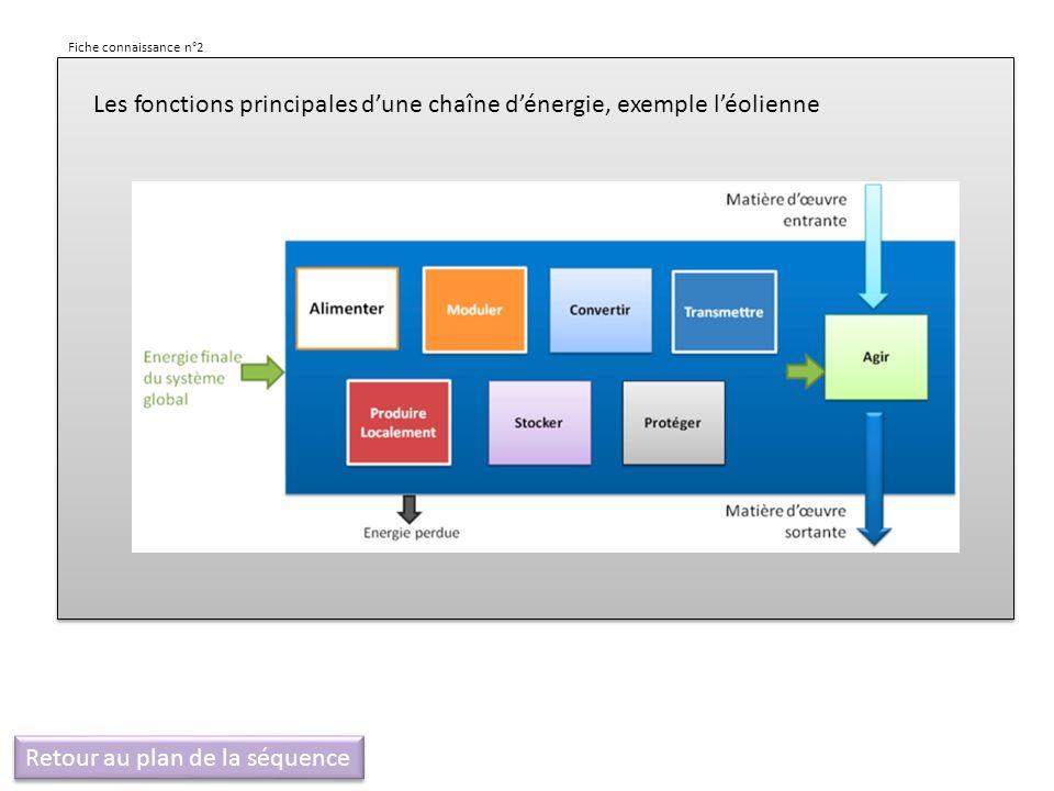 Les fonctions principales dune chaîne dénergie, exemple léolienne Fiche connaissance n°2 Retour au plan de la séquence