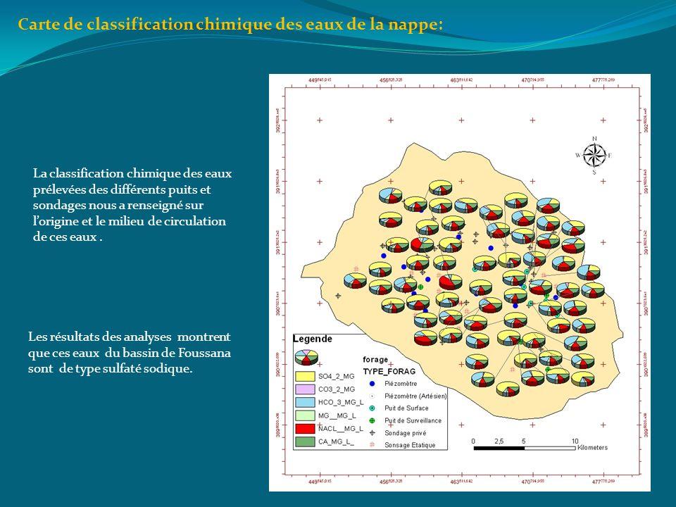 Carte de classification chimique des eaux de la nappe: Les résultats des analyses montrent que ces eaux du bassin de Foussana sont de type sulfaté sod