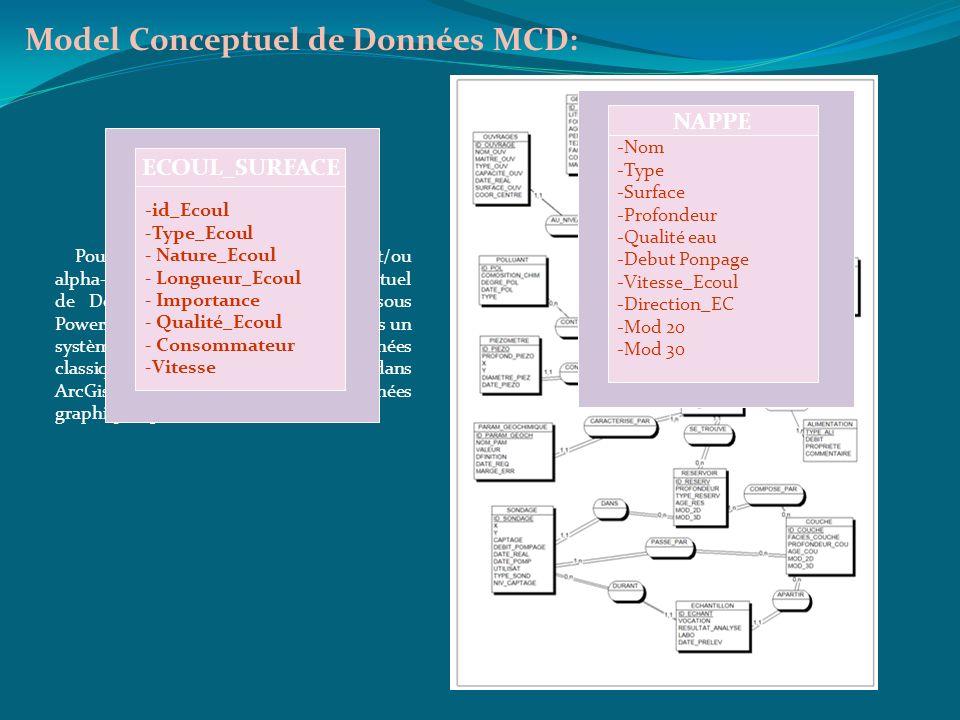 Model Conceptuel de Données MCD: Pour les données attributaires et/ou alpha-numériques, un Modèle Conceptuel de Données (MCD) a été élaboré sous Power