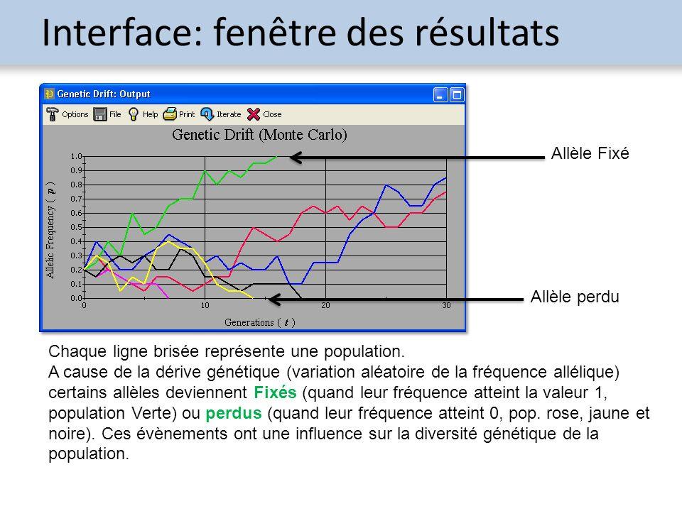 Interface: fenêtre des résultats Chaque ligne brisée représente une population. A cause de la dérive génétique (variation aléatoire de la fréquence al