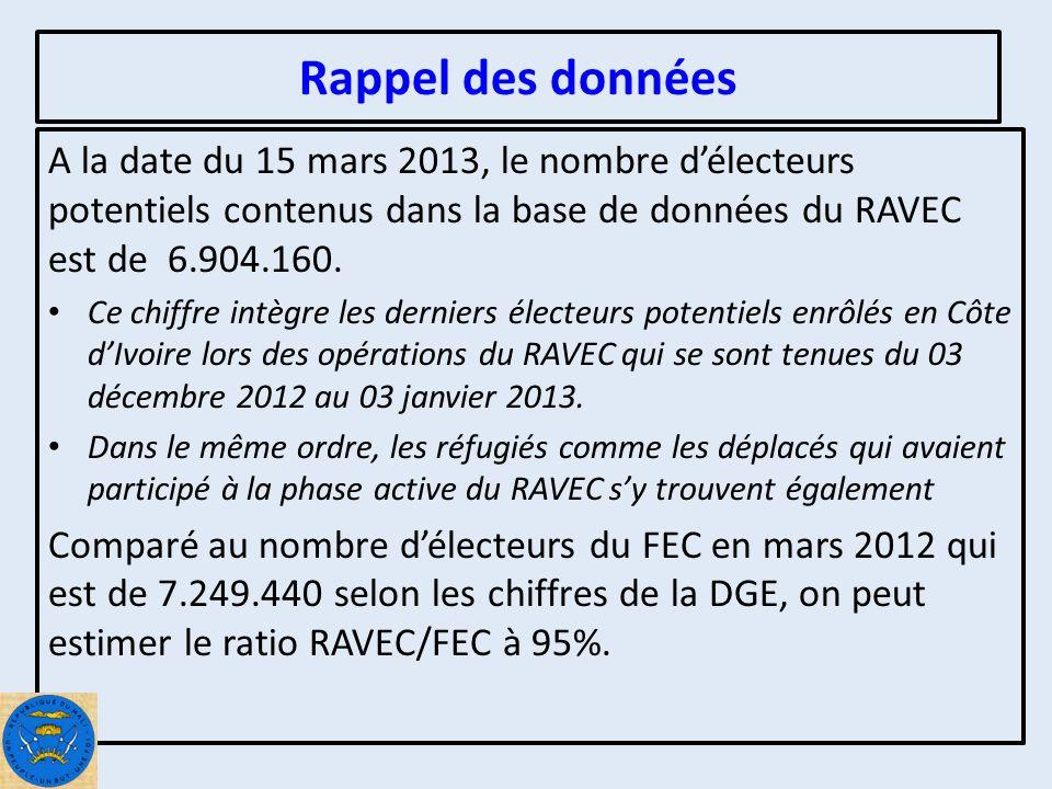 Rappel des données A la date du 15 mars 2013, le nombre délecteurs potentiels contenus dans la base de données du RAVEC est de 6.904.160.