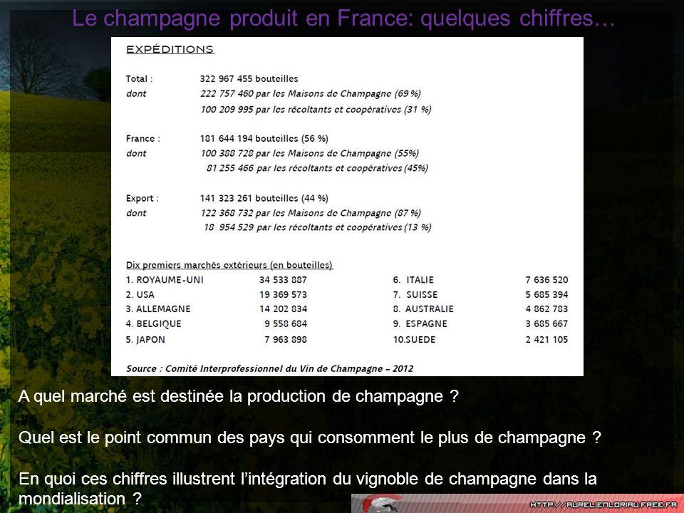 Le champagne produit en France: quelques chiffres… A quel marché est destinée la production de champagne ? Quel est le point commun des pays qui conso