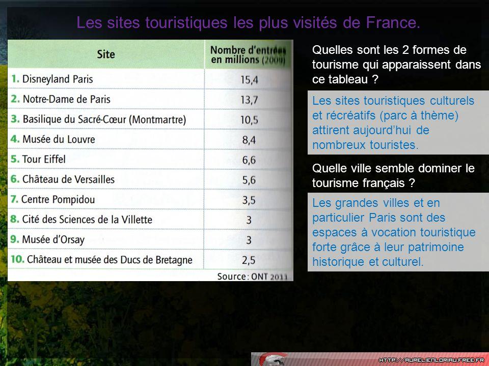 Les sites touristiques les plus visités de France. Quelles sont les 2 formes de tourisme qui apparaissent dans ce tableau ? Les sites touristiques cul