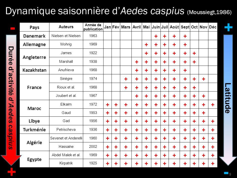 Pour le Bassin Méditerranéen, 10 177 stations Localisation du réseau climatologique utilisé pour lactualisation des cartes (Hijmans, Comm.