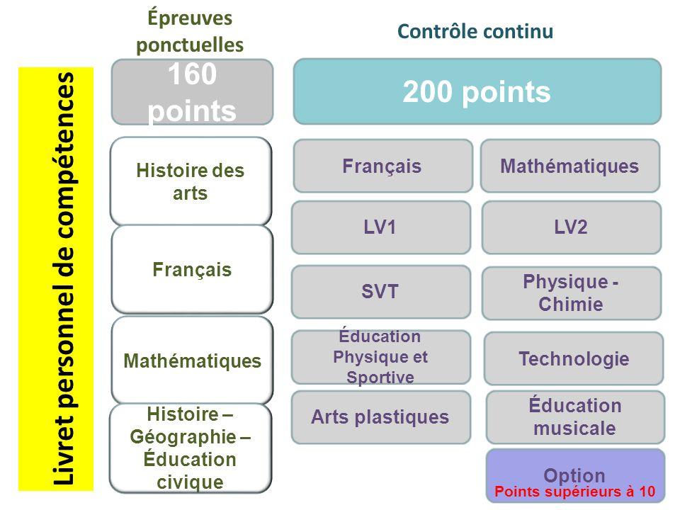 Histoire des arts Français Mathématiques Histoire – Géographie – Éducation civique Français LV1 SVT Éducation Physique et Sportive Arts plastiques Mat