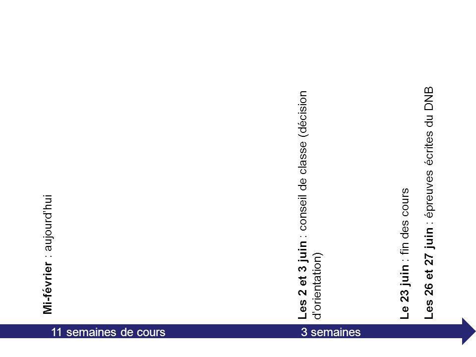 Mi-février : aujourdhui Les 2 et 3 juin : conseil de classe (décision dorientation) 11 semaines de cours Le 23 juin : fin des cours Les 26 et 27 juin : épreuves écrites du DNB 3 semaines