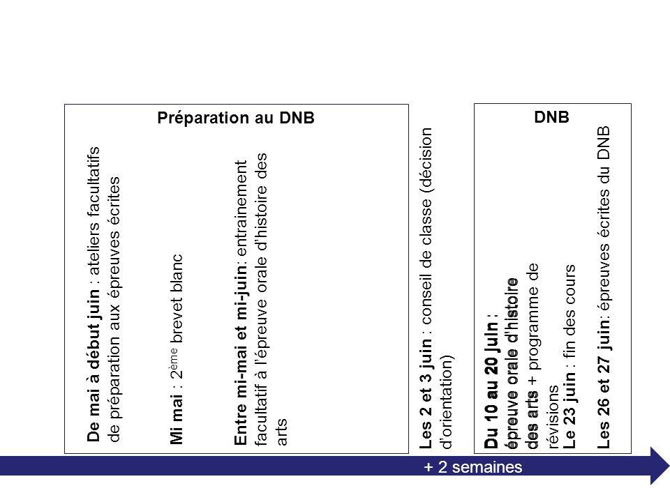 Les 2 et 3 juin : conseil de classe (décision dorientation) Le 23 juin : fin des cours Les 26 et 27 juin : épreuves écrites du DNB + 2 semaines Du 10